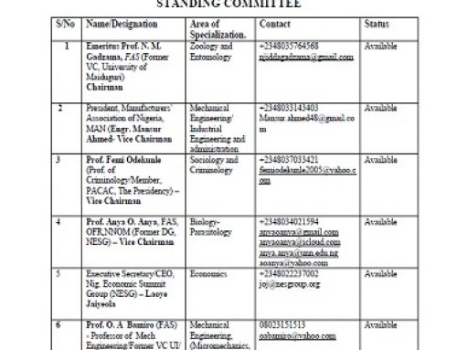 LIST OF TETFUND RESEARCH AND DEVELOPMENT (R&D) STANDING COMMITTEE